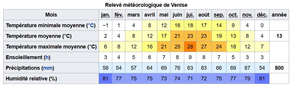 Météo et climat température Venise Italie